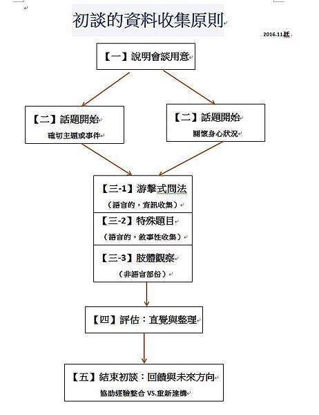 #初談資料收集基本原則.jpg