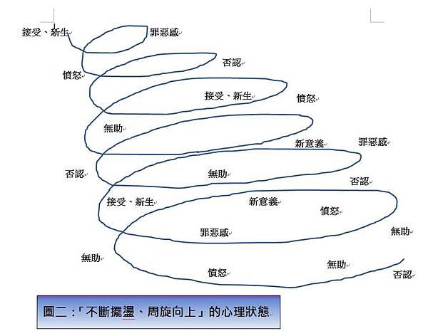 圖二:周旋前進的心理狀態.jpg
