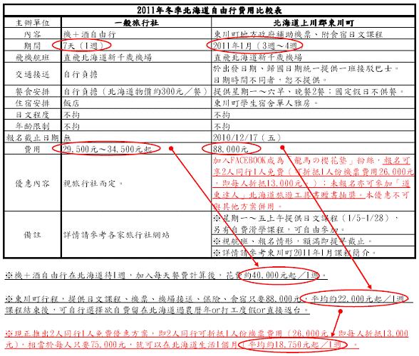 2011年冬季北海道自由行費用比較表