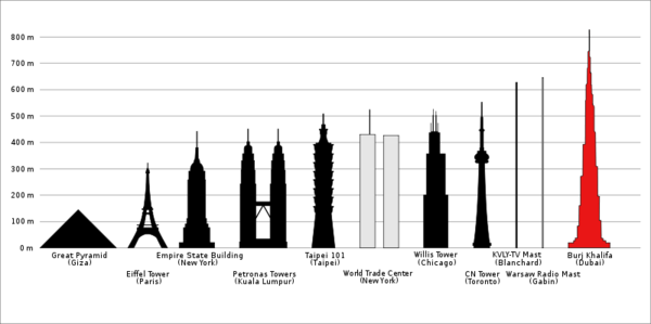 800px-BurjKhalifaHeight.svg.png