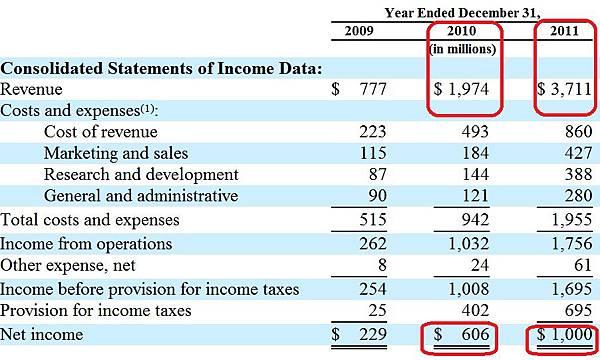 Facebook 3 years income.jpg
