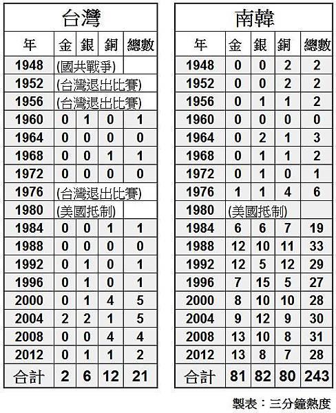 台灣VS南韓,奧運獎牌數比較表