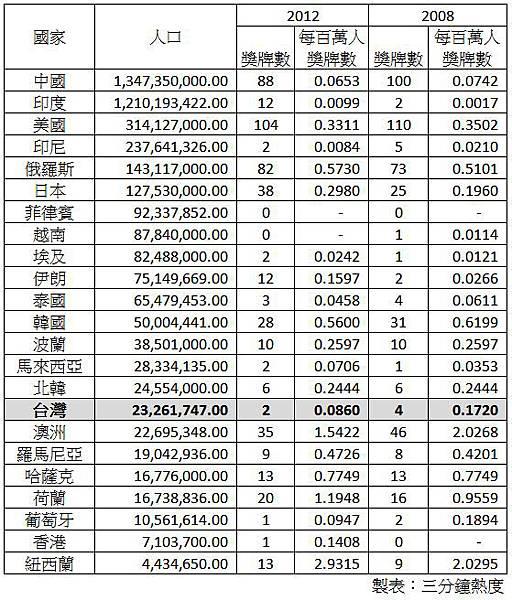 每百萬人口奧運獎牌數
