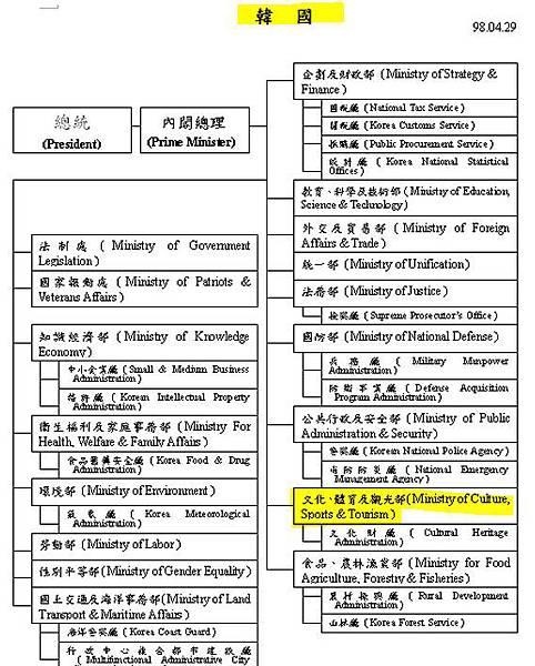 韓國政府組織 - 體育部