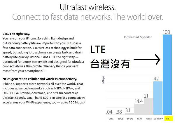 LTE 台灣沒有