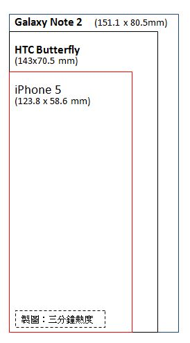 iPhone 5 VS Butterfly VS Note 2