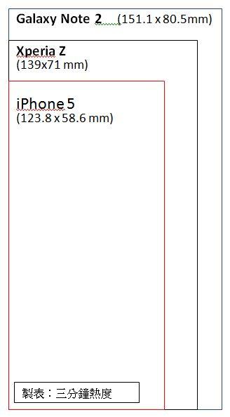 iPhone5XperiaZNote2