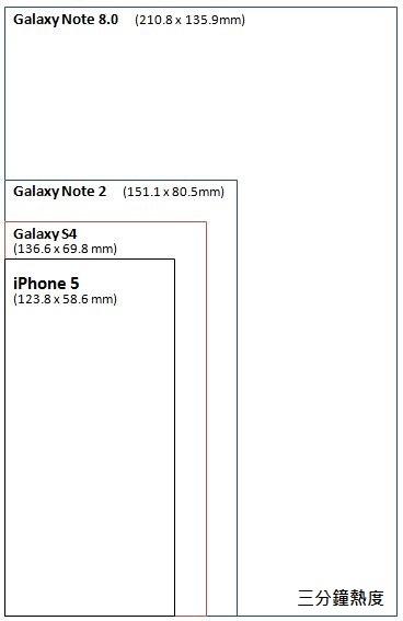 手機大小 Galaxy S4