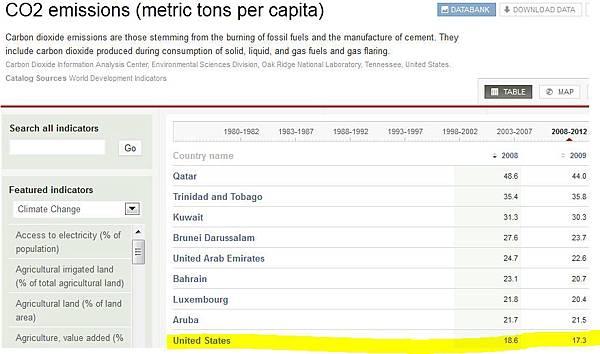 CO2 Emmision Per Capita