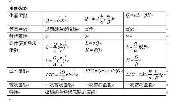 生產函數專論重點整理