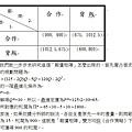 102關務三等第2題(1)