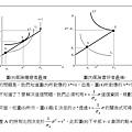104身障三等申論題第1題細說從頭(3)