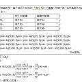 104普考第26題CPI計算