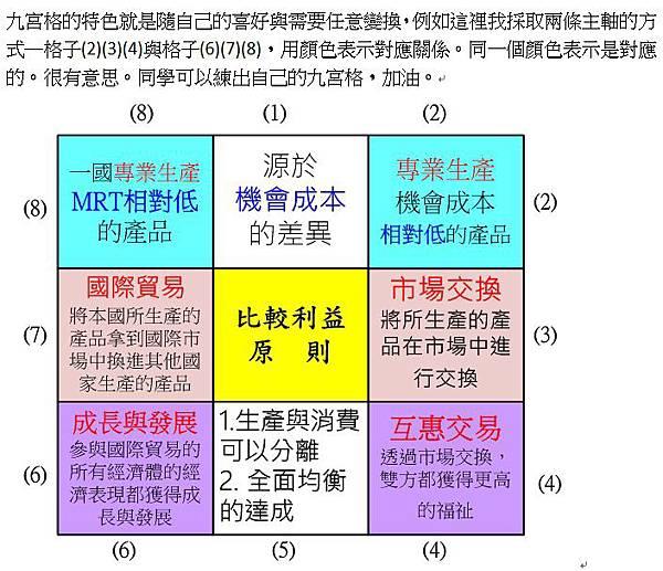 比較利益原則(1).jpg