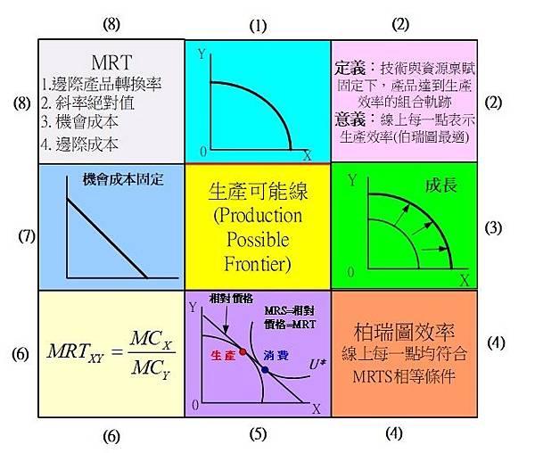 單元(2)生產可能線.jpg