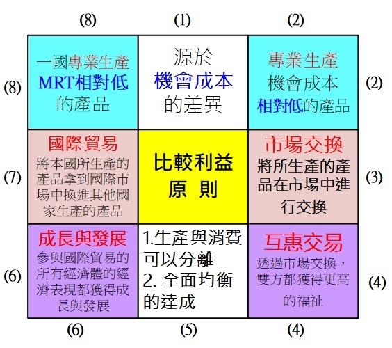 單元(3)比較利益原則.jpg