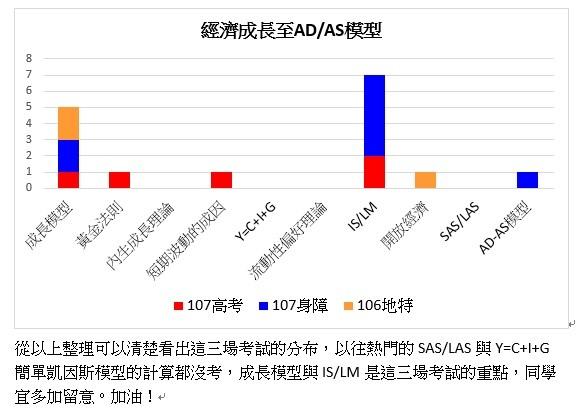 106地特至107高考經濟成長至ADAS.jpg