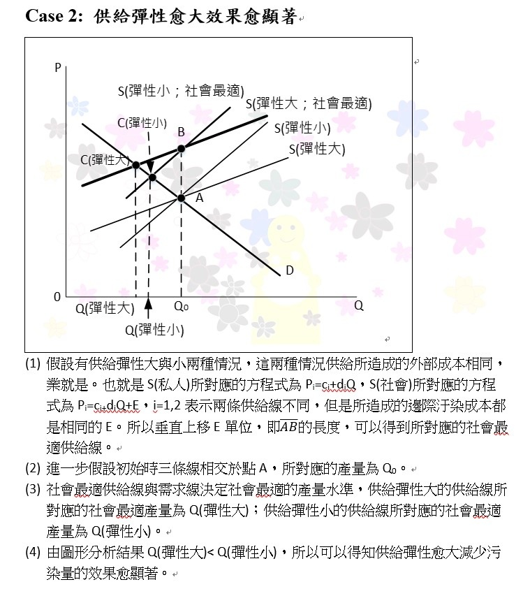 107地特三等申論題第1題第(三)小題供給線.jpg