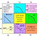 生產可能線的九宮格.jpg