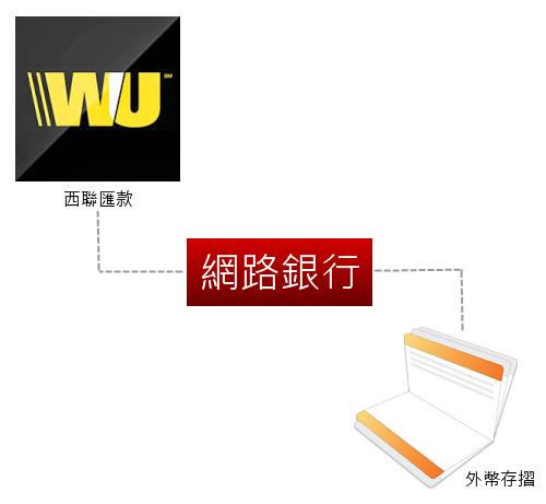 使用網路銀行快速領取西聯匯款款項-Logo.png