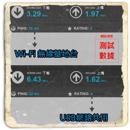 網路速度測試數據.png