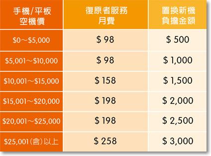 手機救星復原者專案 台灣大哥大-P02.png
