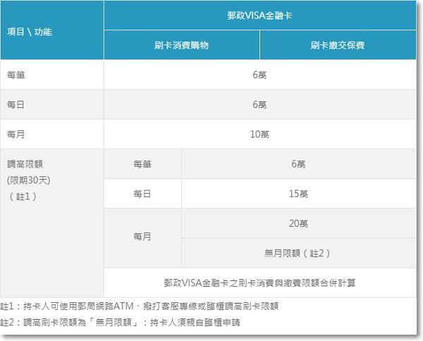 郵政VISA金融卡未開啟網路交易功能-P10.png