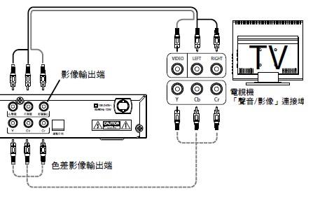 數位電視盒 安裝教學07
