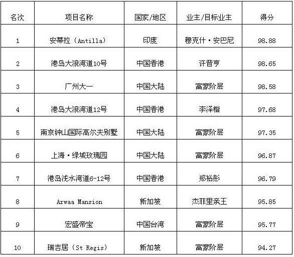 2010亞洲10大超級豪宅榜00.jpg