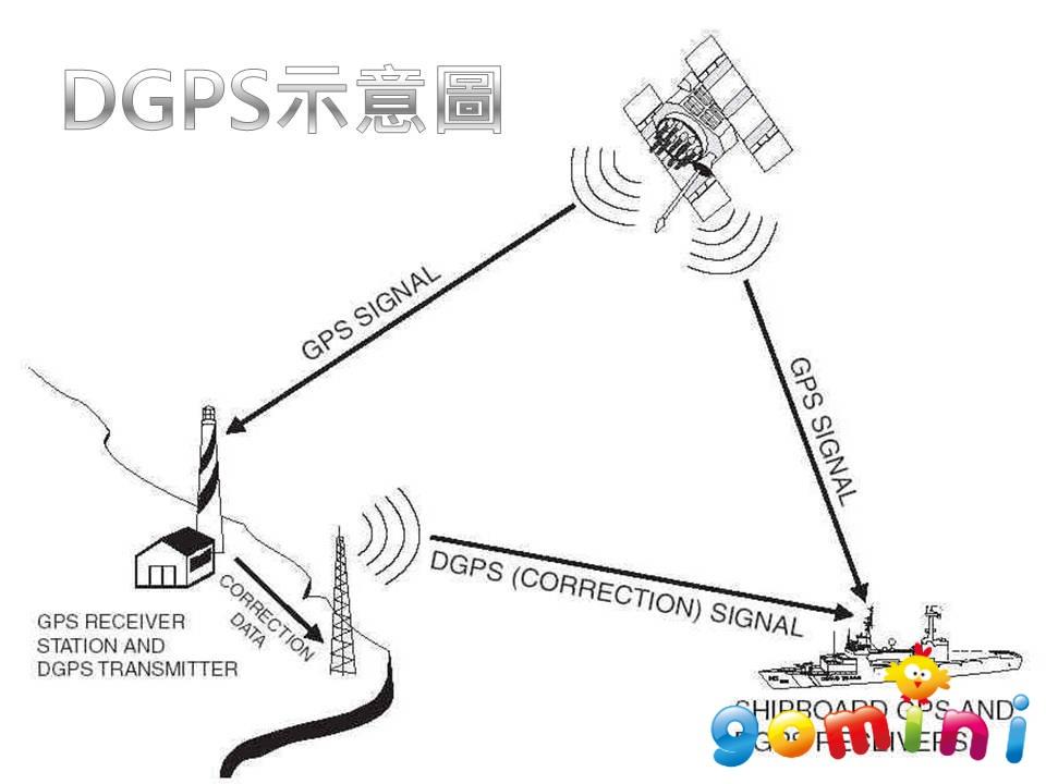 DGPS示意圖.jpg
