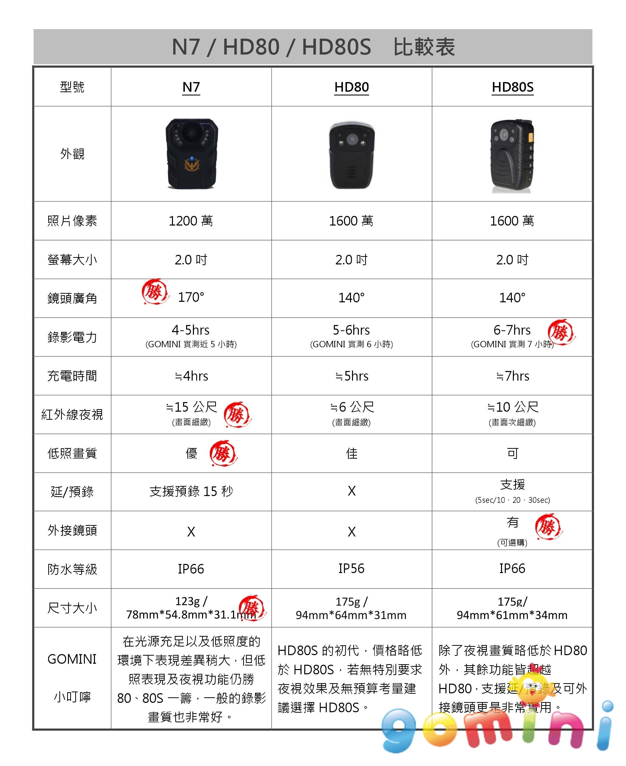 N7 HD80 80S比較.jpg