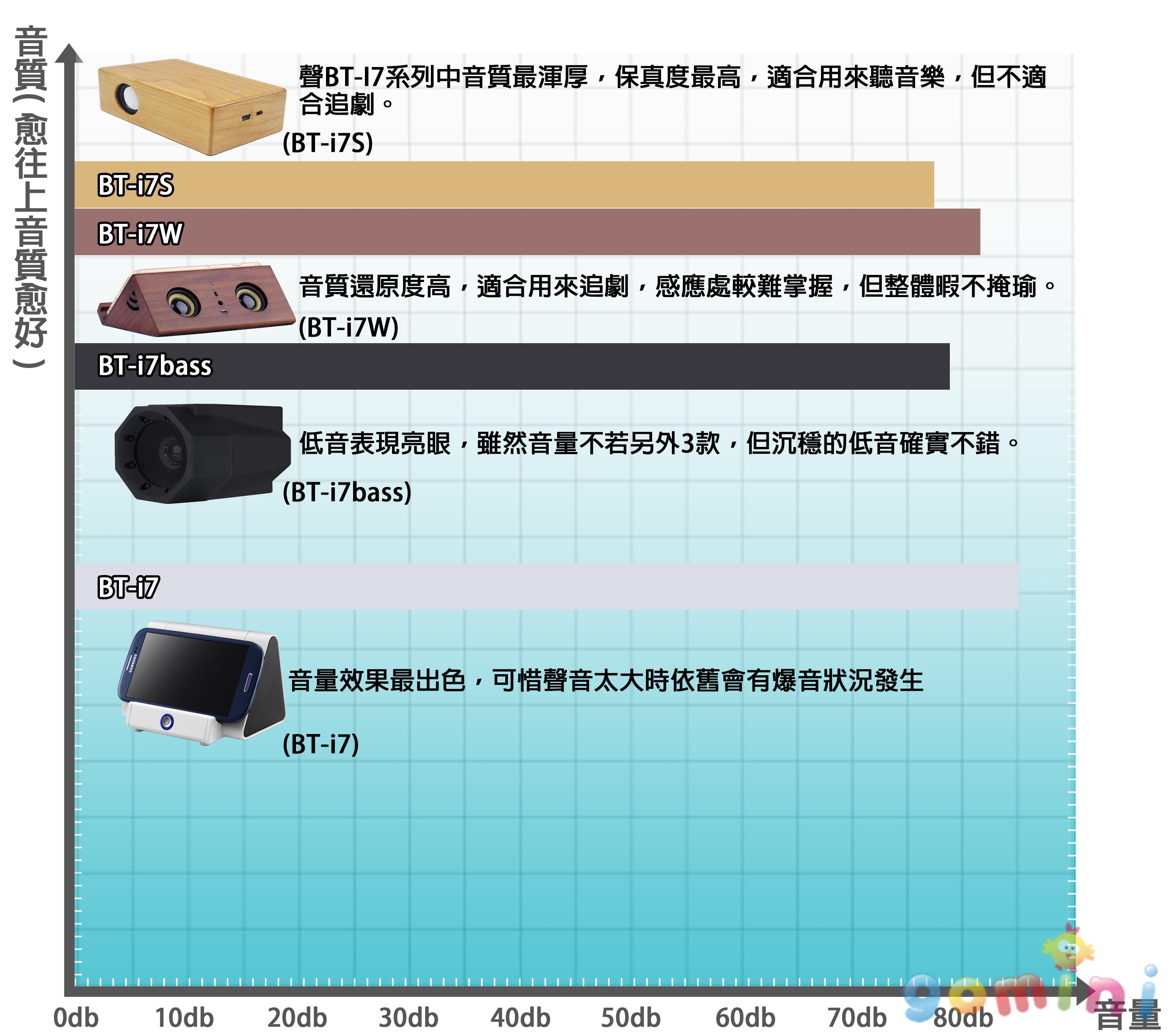 BT-I7系列音箱 量化圖.jpg