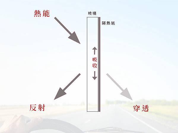 隔熱紙反射作用-1.jpg