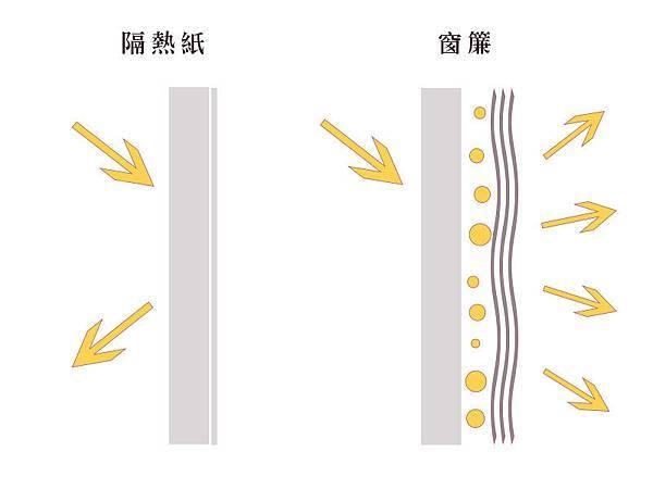 窗簾vs隔熱紙.jpg