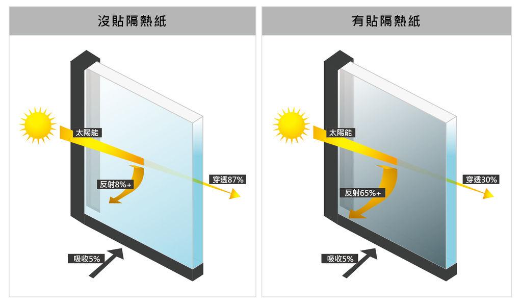 隔熱紙太陽能反射率-05.jpg
