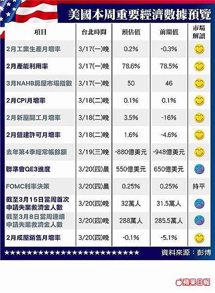 04美國本周重要經濟數據預覽20140317