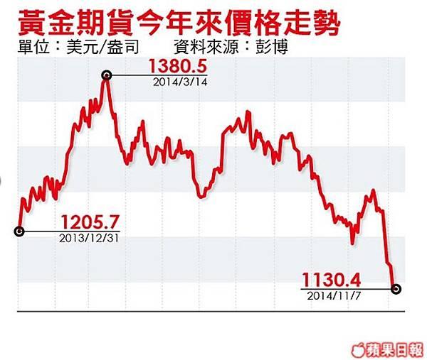23高盛:金價年底再跌7%
