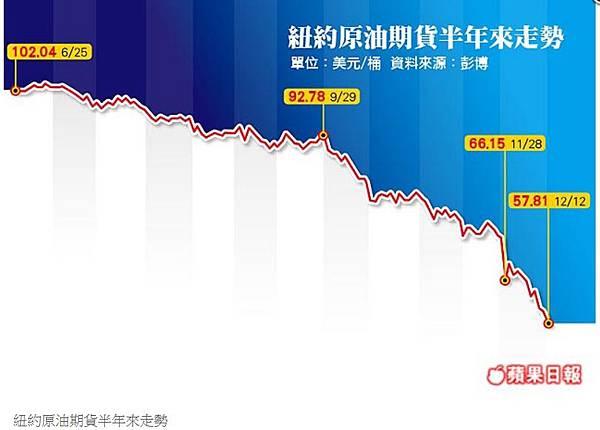 24油價跌不停 本周探50美元