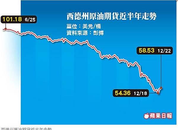 29沙國唱旺需求 油價回漲2天
