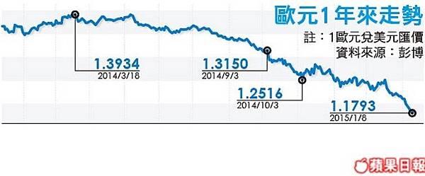 35高盛:歐元美元2017平價