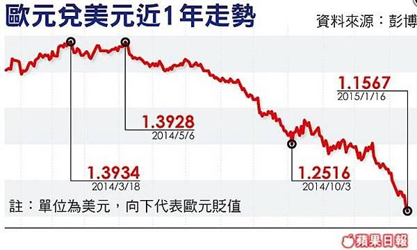 3811年新低 歐元兌美元破1.15