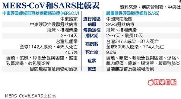 57新SARS 逼近台灣