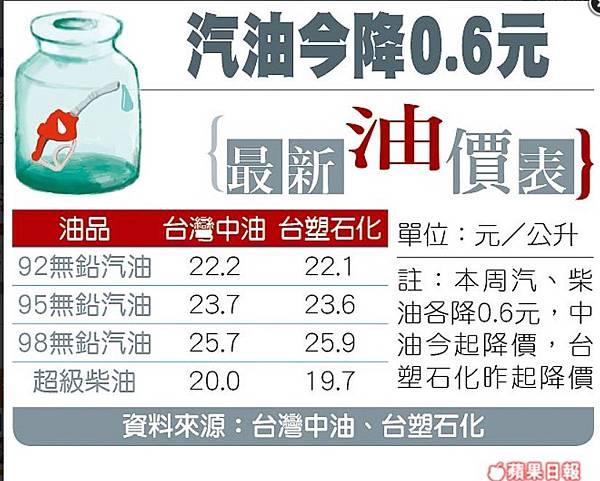 61 20151116汽油今降0.6元