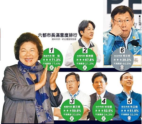 70 六都滿意度 陳菊71%奪冠 柯39%吊尾