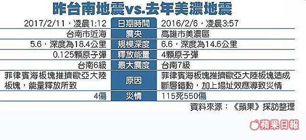 73板塊擠壓 釀今年最強震-學者指台南震度常逾6