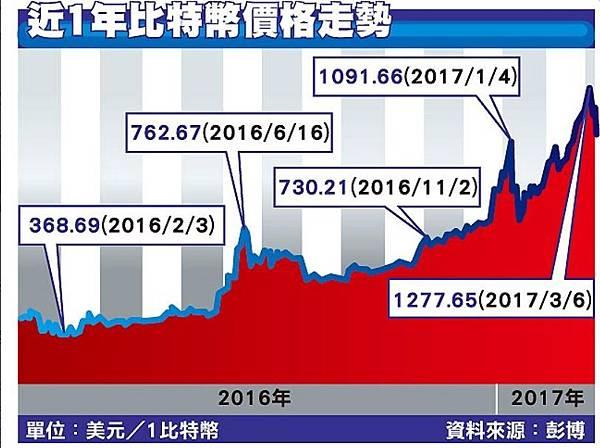 74近1年比特幣價格走勢