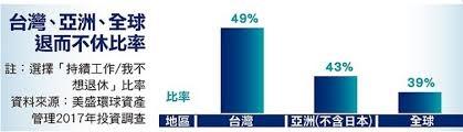 「台灣人真命苦 49%退休規劃是「不退休」」的圖片搜尋結果