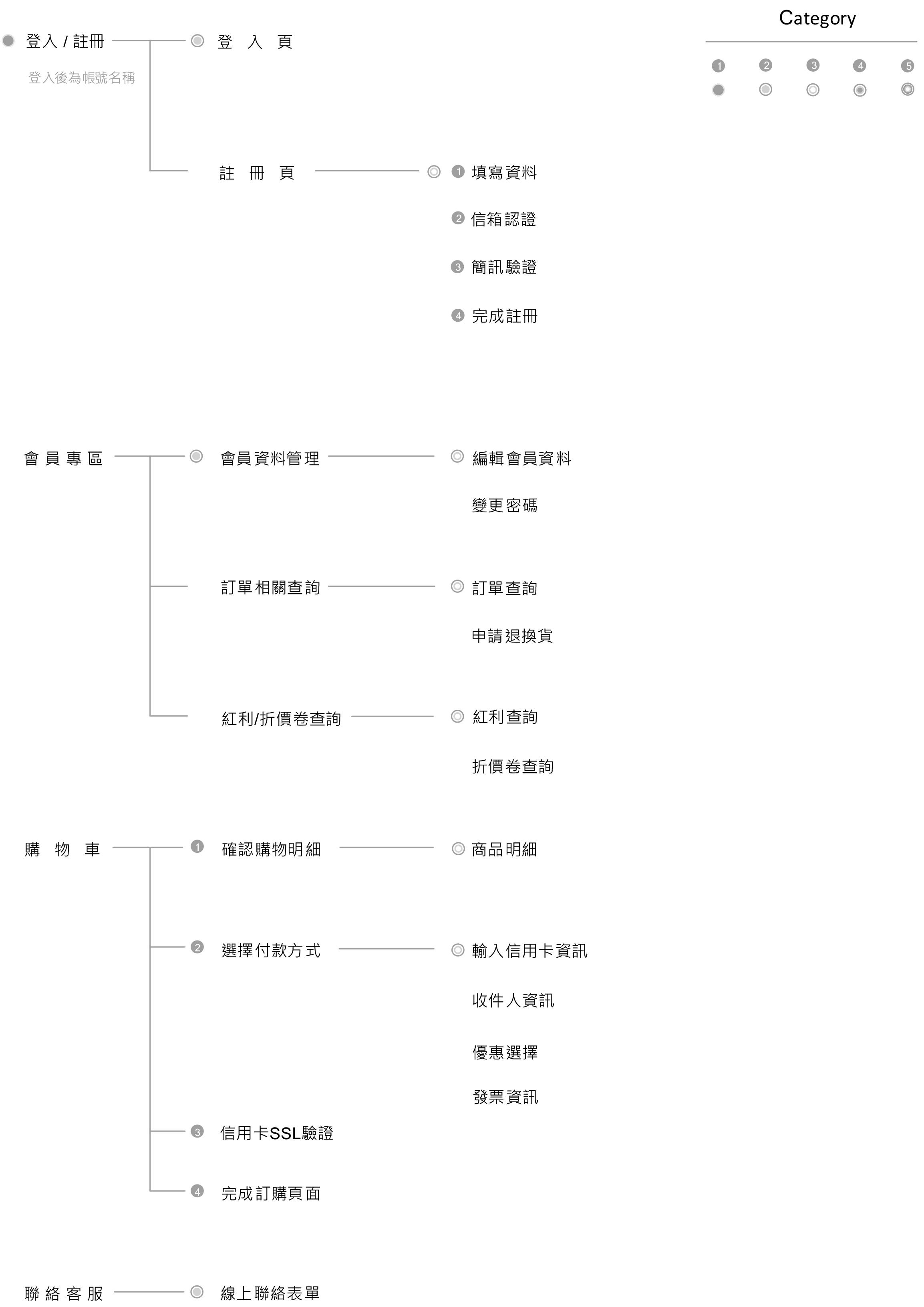 前台網站架構圖