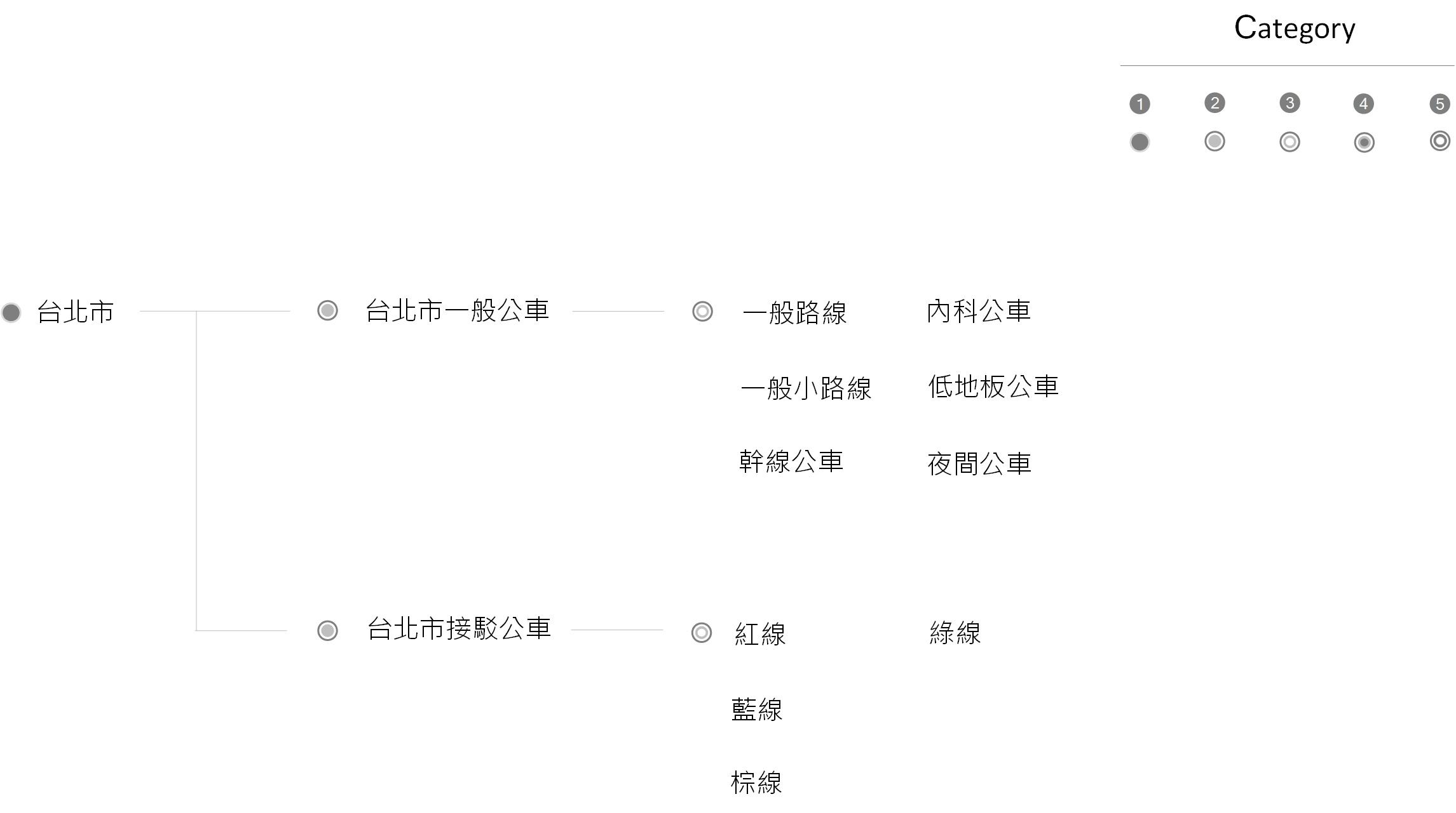 台北市公車架構圖