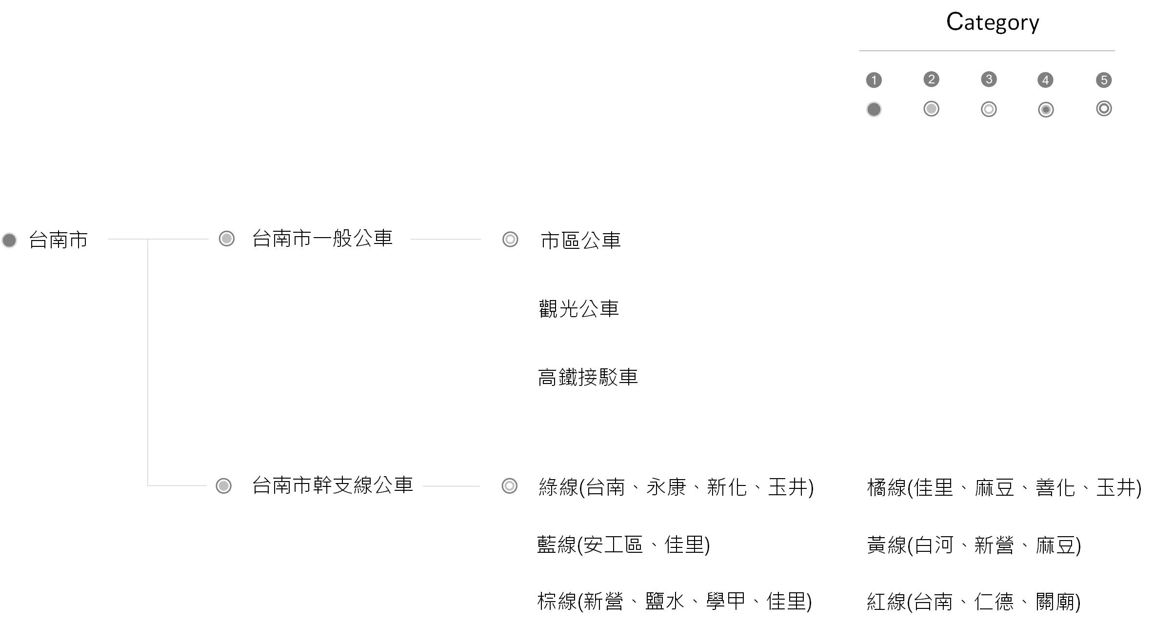 台南市公車架構圖
